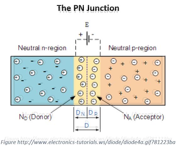 pn-junction